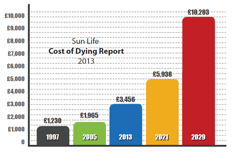 Funeral plan cost